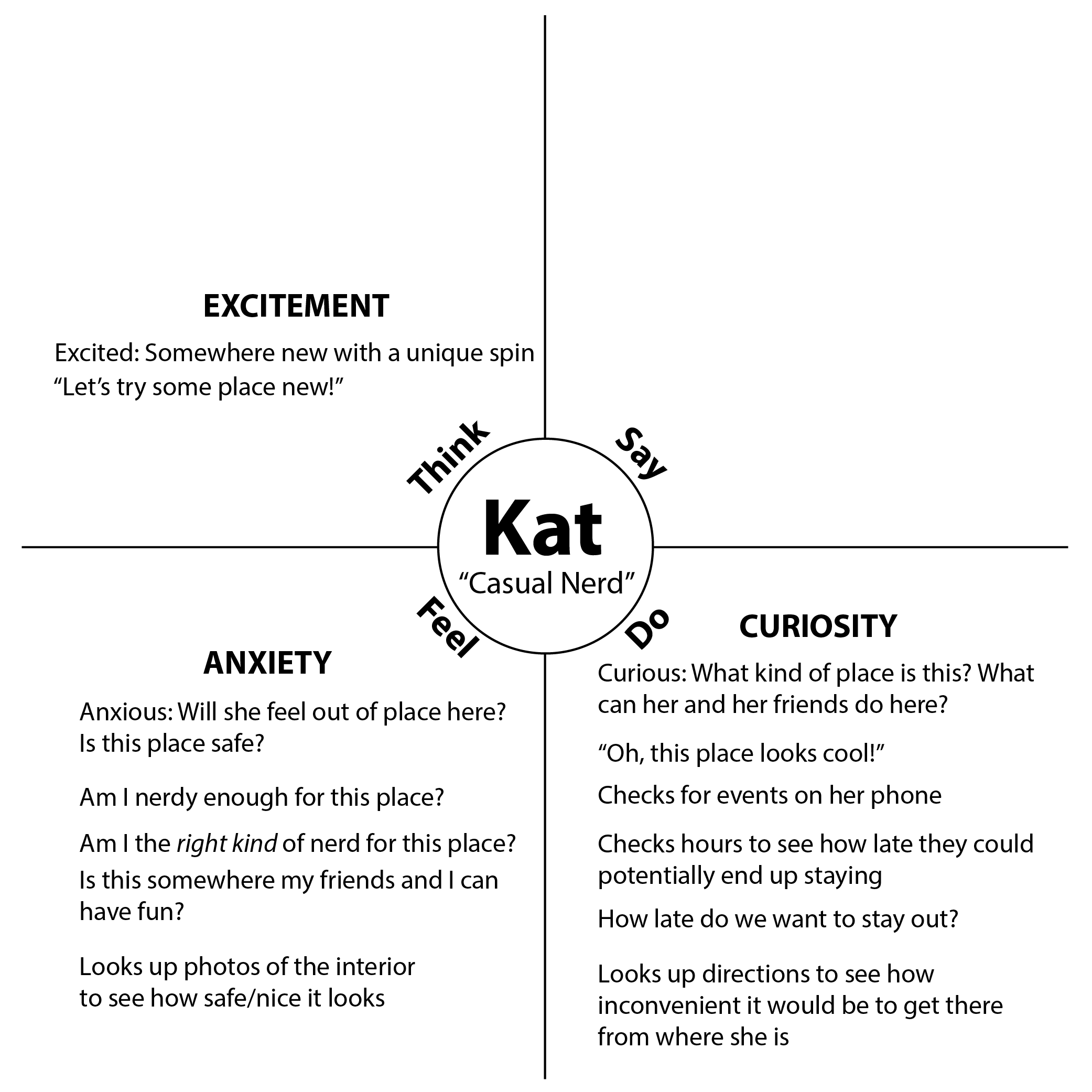 Kat Empathy Map with entries Categorized