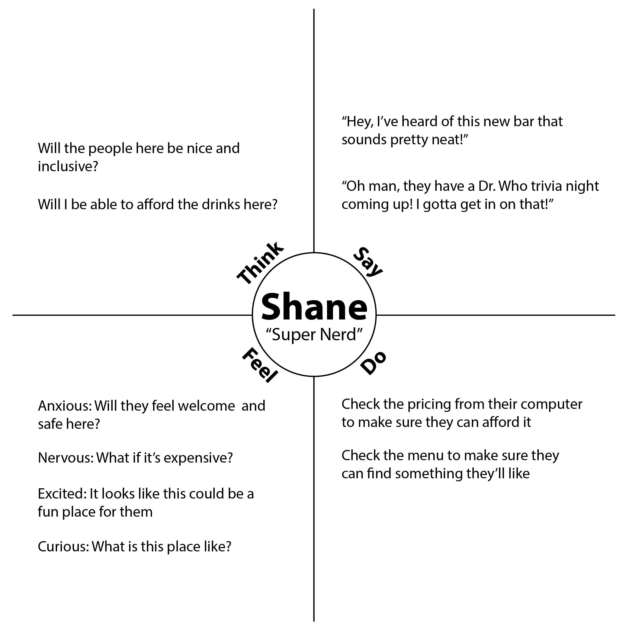 Shane Empathy Map