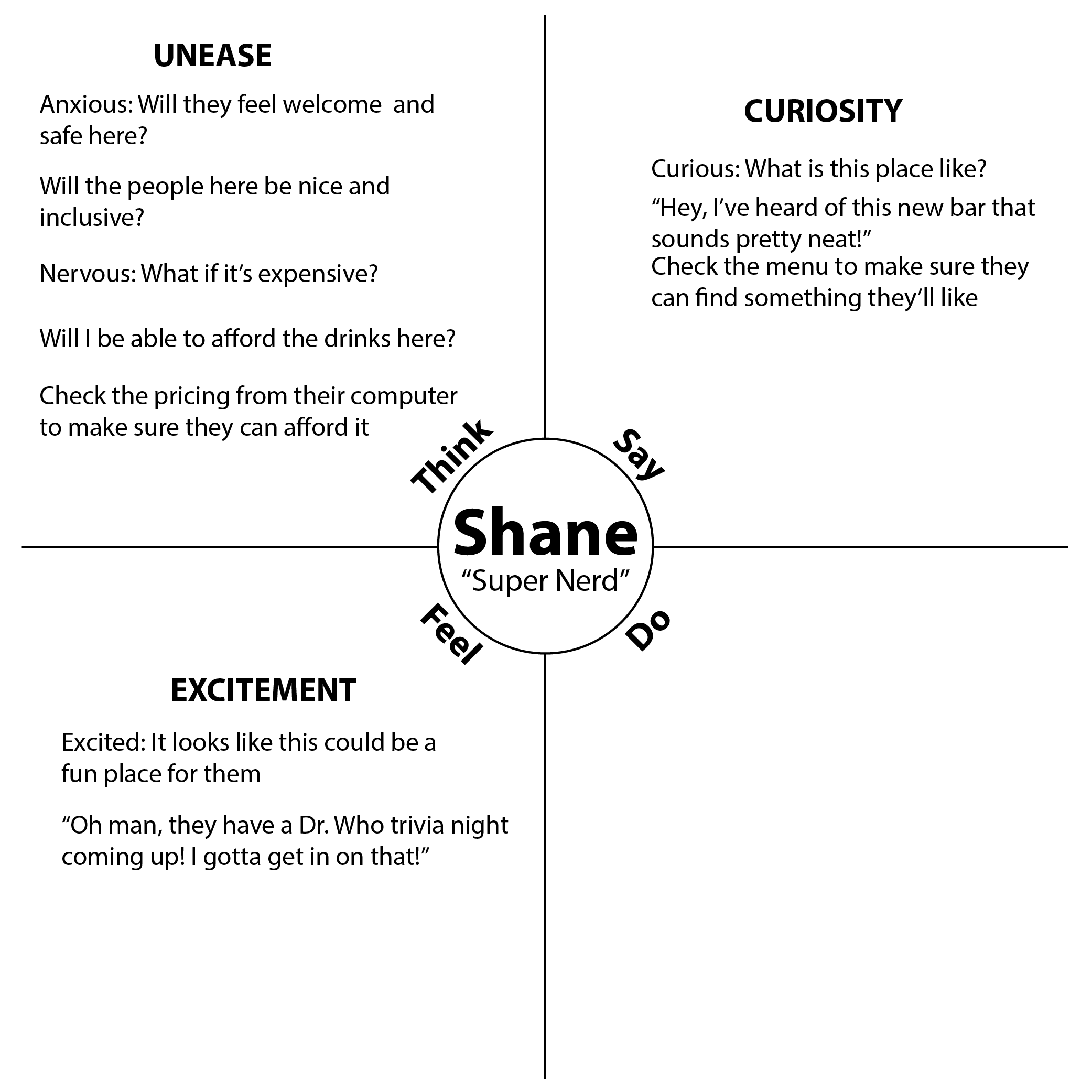 Shane Empathy Map with entries Categorized